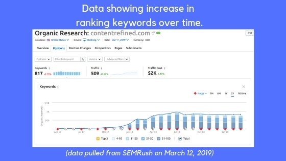 content marketing results data seo