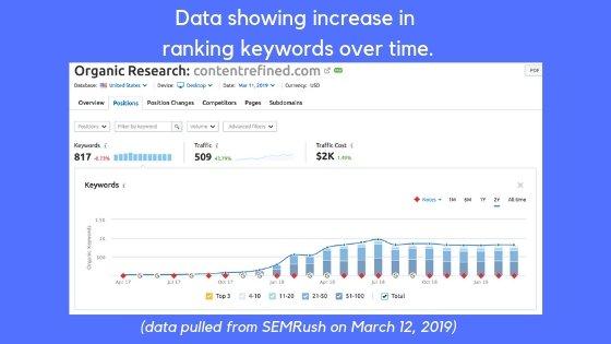 dados de resultados de marketing de conteúdo seo