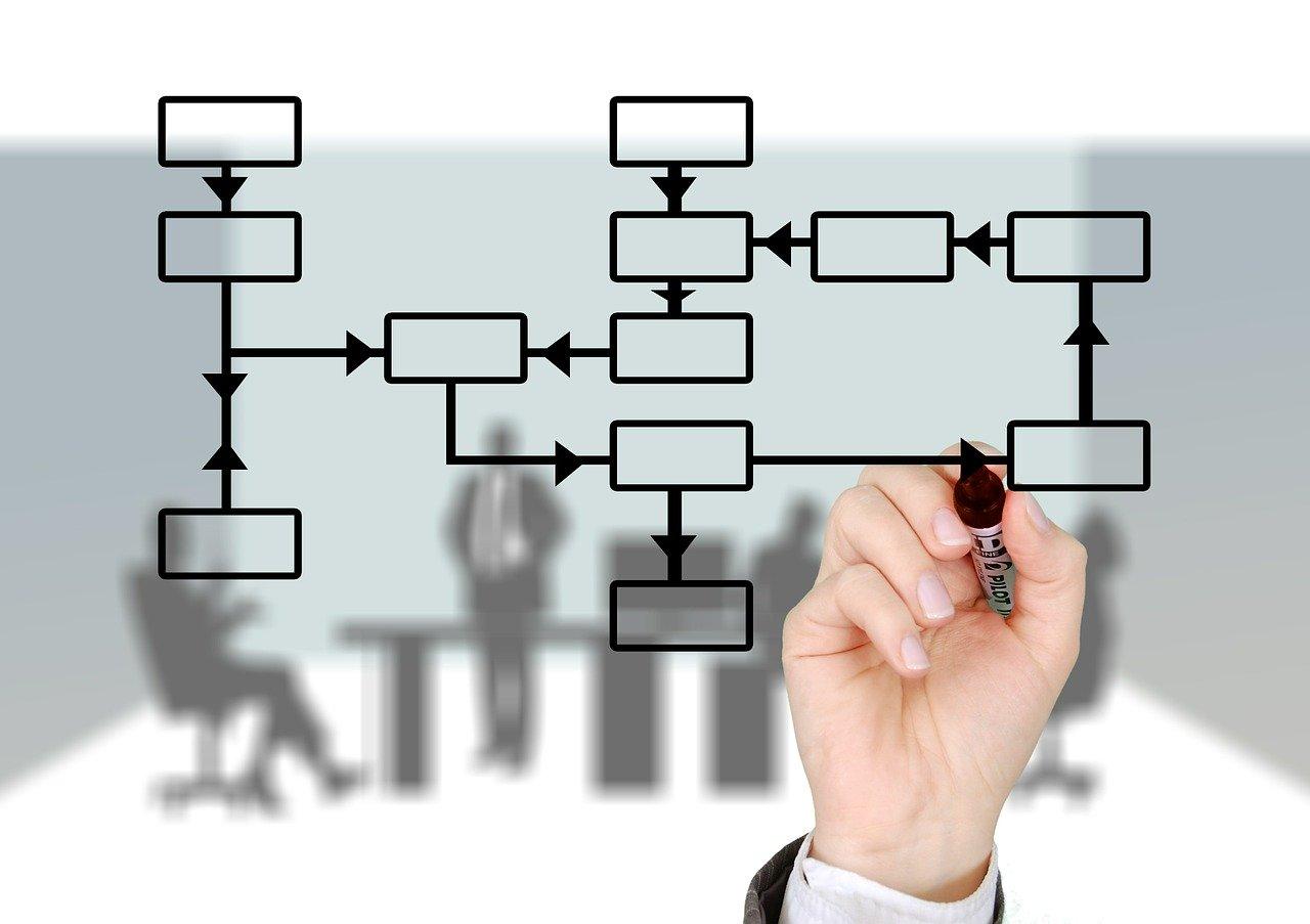 sales process image