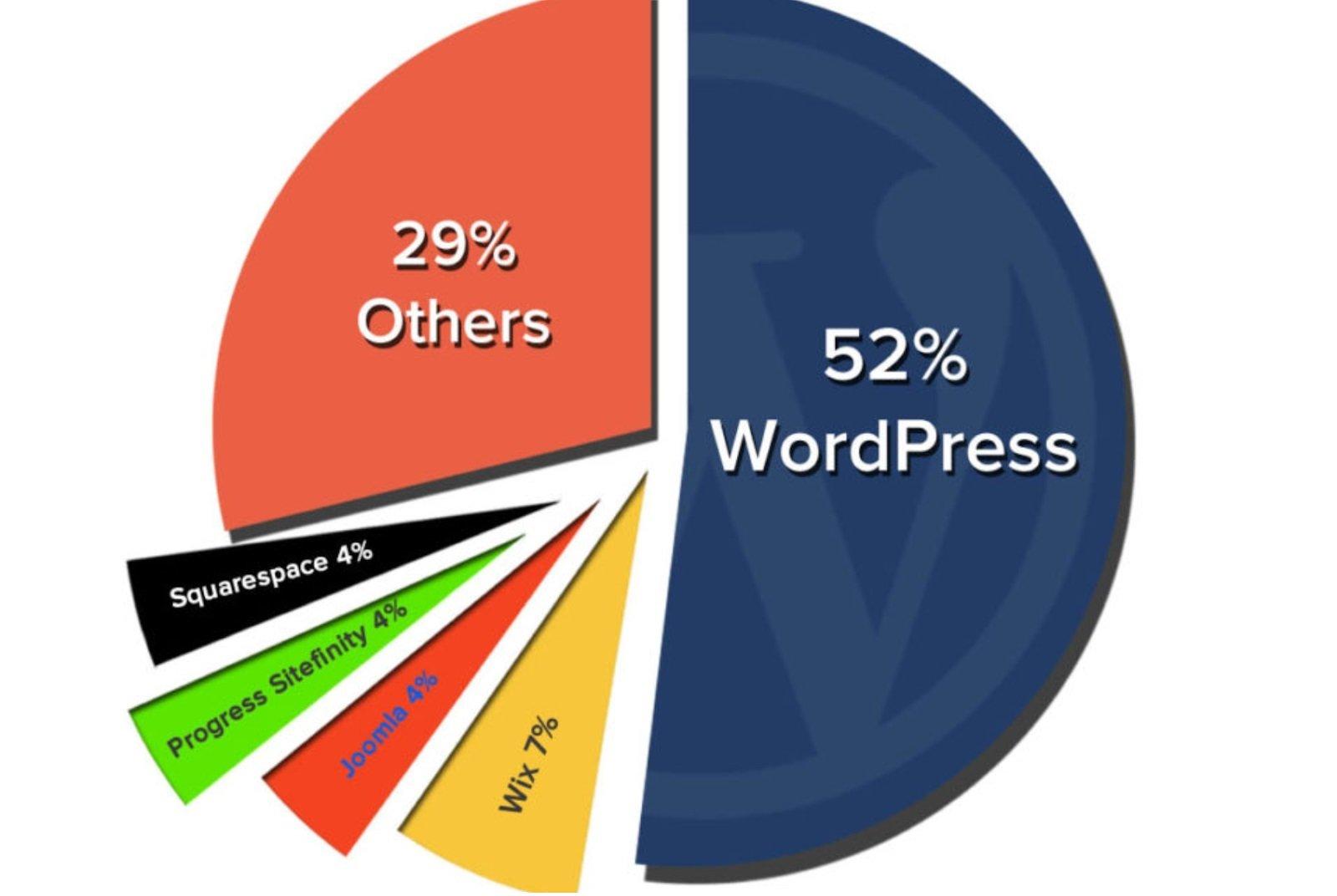 build websites graph image
